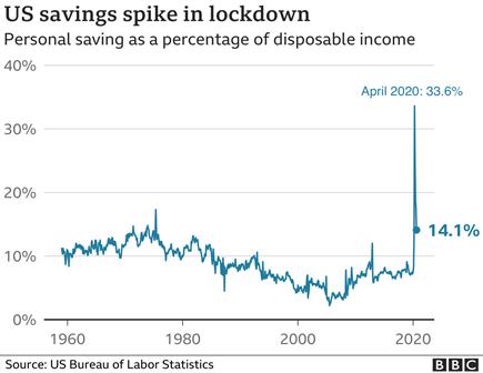 Graph of personal savings